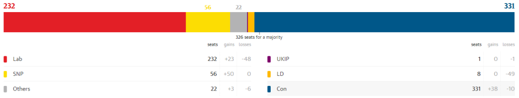Actual UK election results