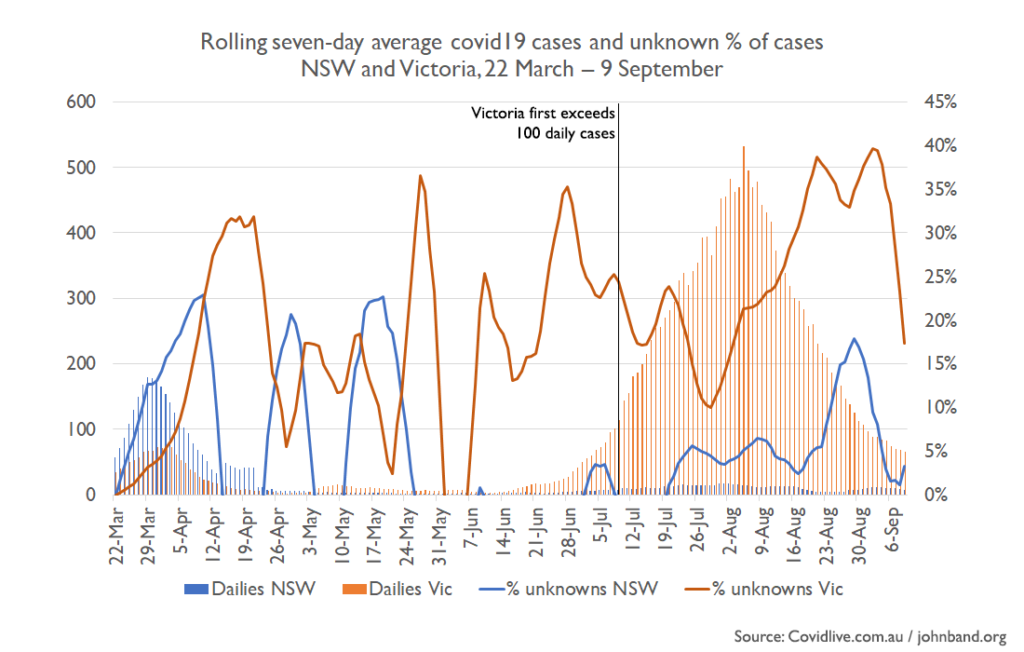 Chart showing rolling seven-day average covid19 cases